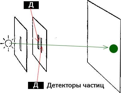 Установлены детекторы частиц