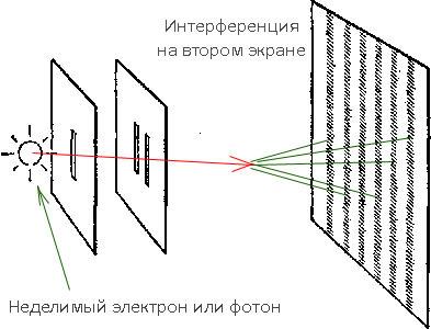 Запуск электрона без детекторов