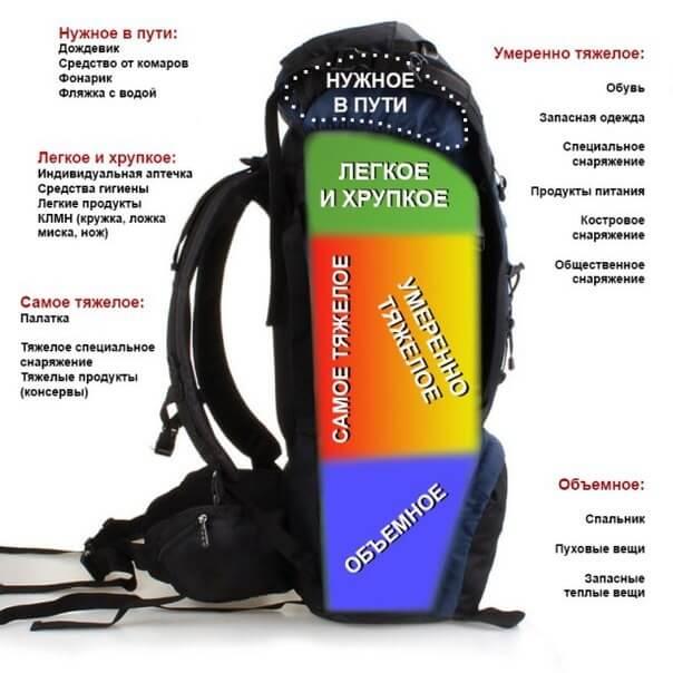 Правильная укладка рюкзака, походы