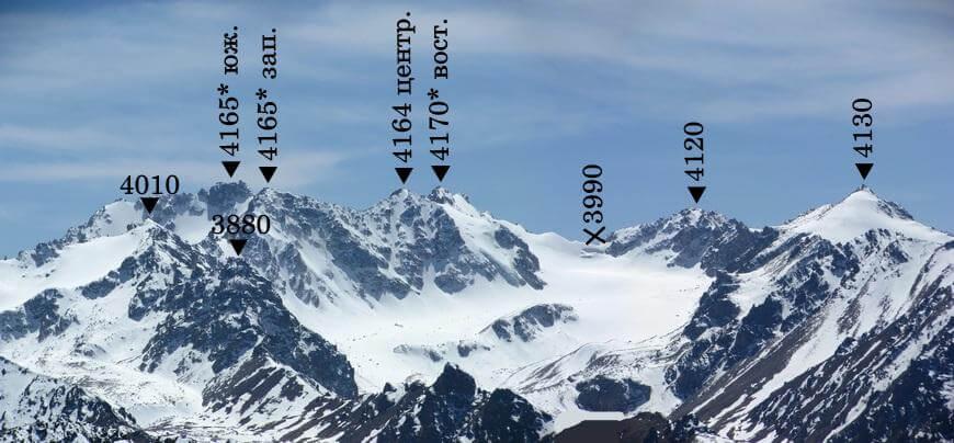 ущелье Фабричное, вершины Фабричного