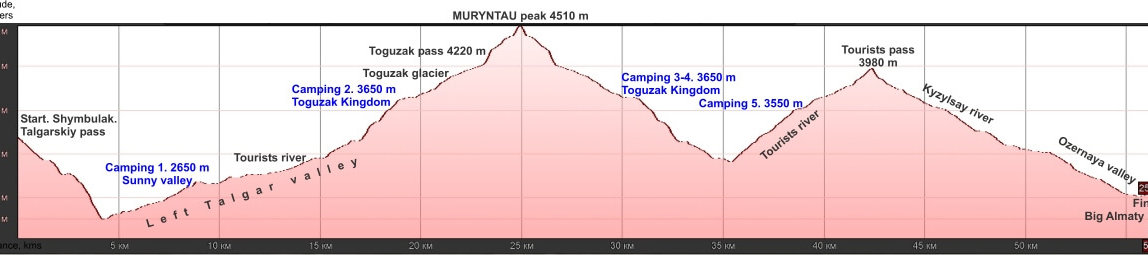 Muryntau-peak-climbing-5-6-days