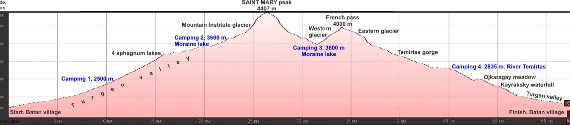 Saint-Mary-peak-5-days