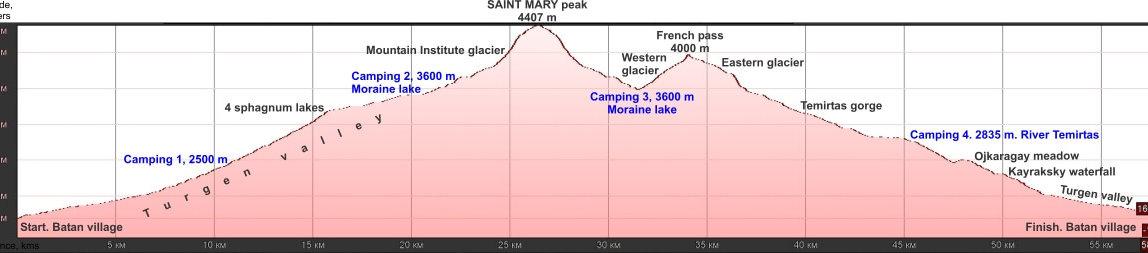 Saint-Mary-peak-5-days