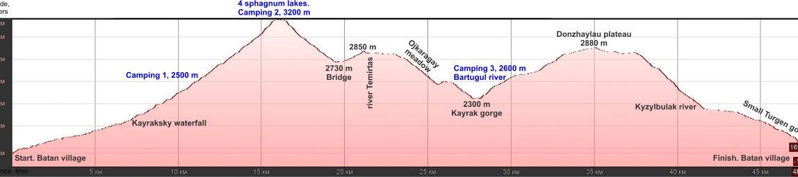 Turgen trekking 4 days