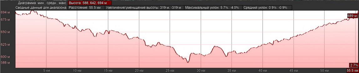 velosipednie-marshruty-almaty